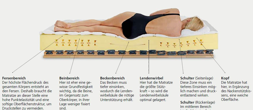 Turbo Matratzen, Betten & Sitzgelegenheiten I Hillebrand Liegen+Sitzen RC16
